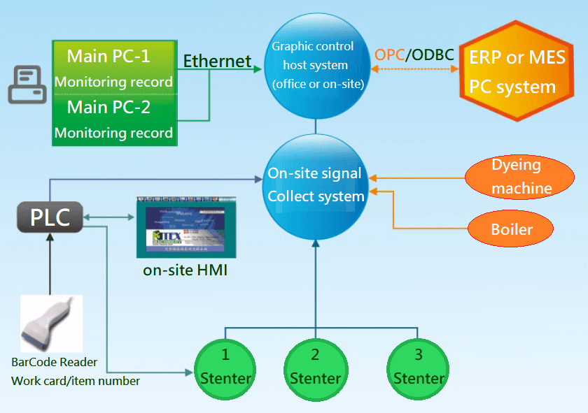 Energy efficiency monitoring and recording system